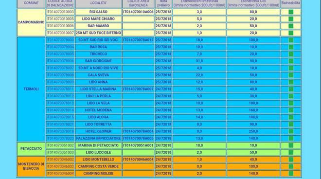 arpa-molise-dati-inquinamento-mare-133631