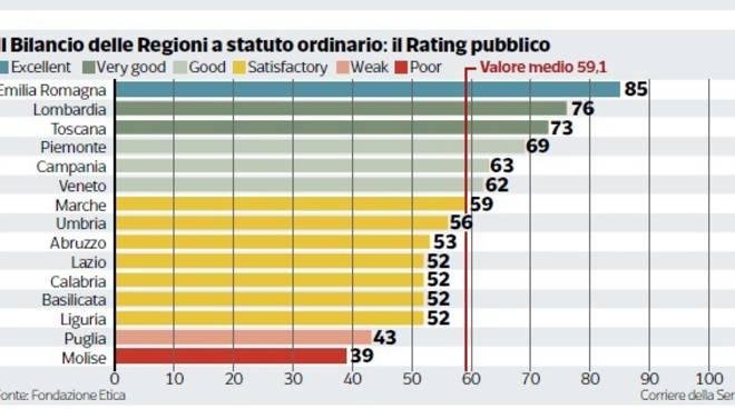rating-pubblica-amministrazione-138878