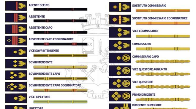 distintivi polizia di stato
