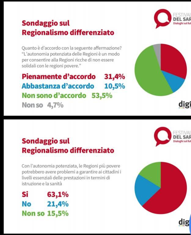sondaggio Digis su regionalismo