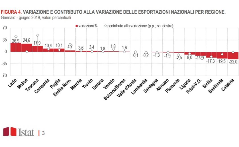 export regioni