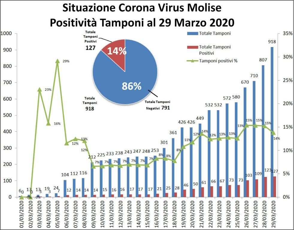 coronavirus 29 marzo