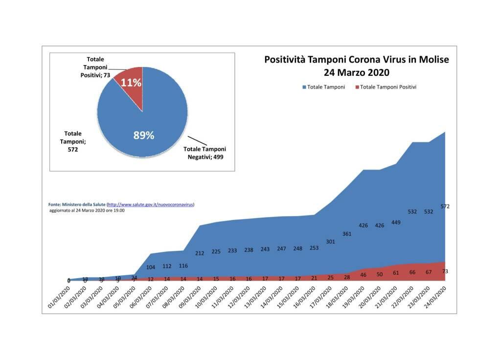 grafici 24 marzo coronavirus