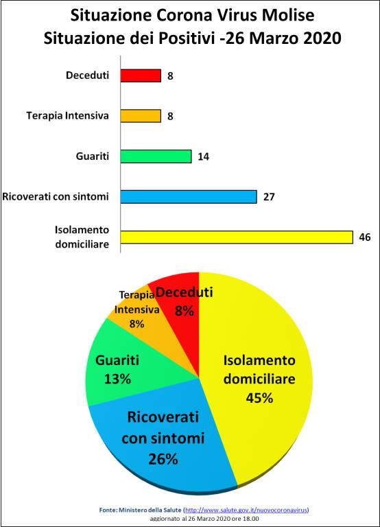 grafici 26 marzo coronavirus