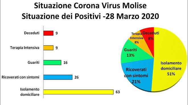 grafici coronavirus molise 28 marzo