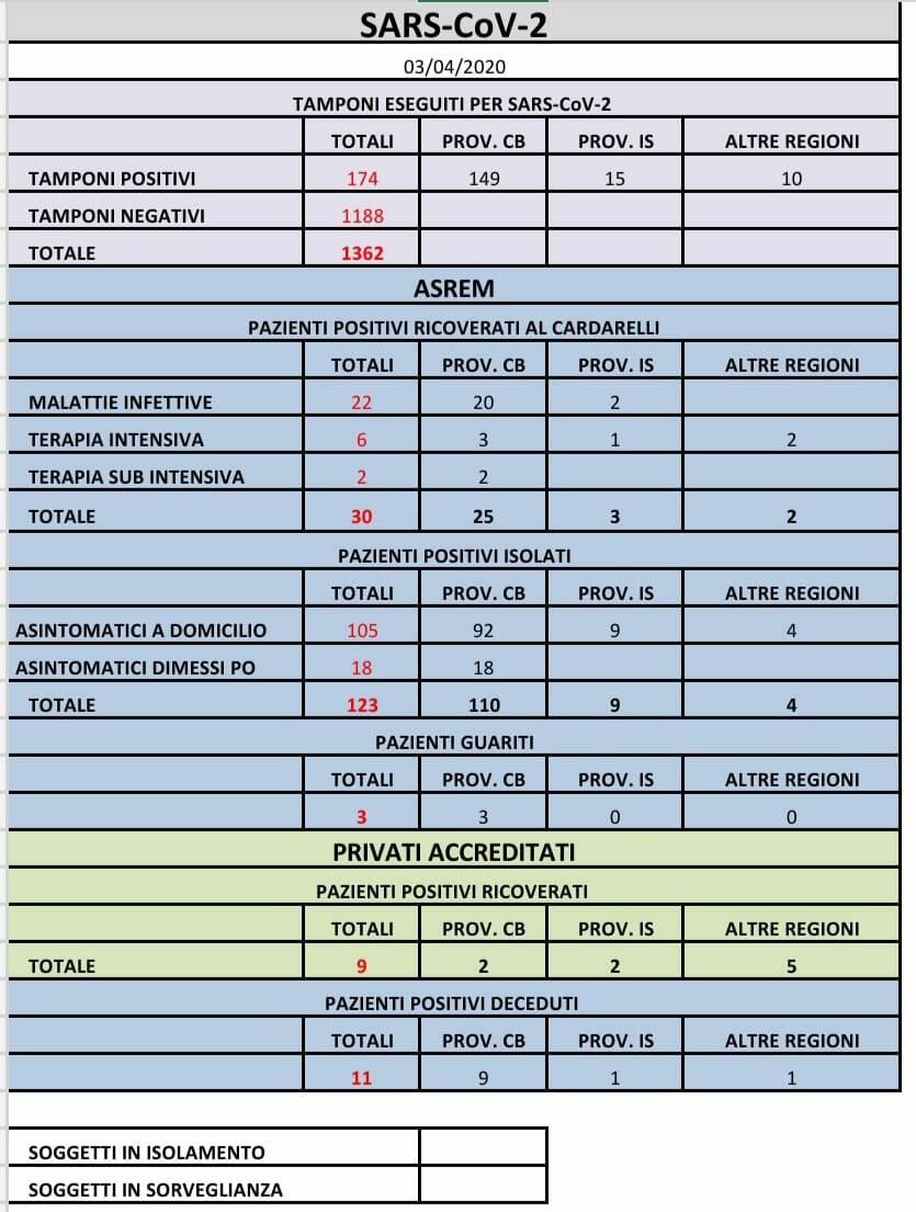 tabella contagi coronavirus 3 aprile ore 11