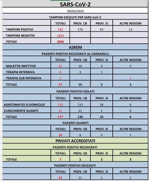 tabella contagi coronavirus 9 aprile ore 11
