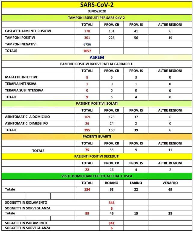 tabella asrem 3 maggio covid