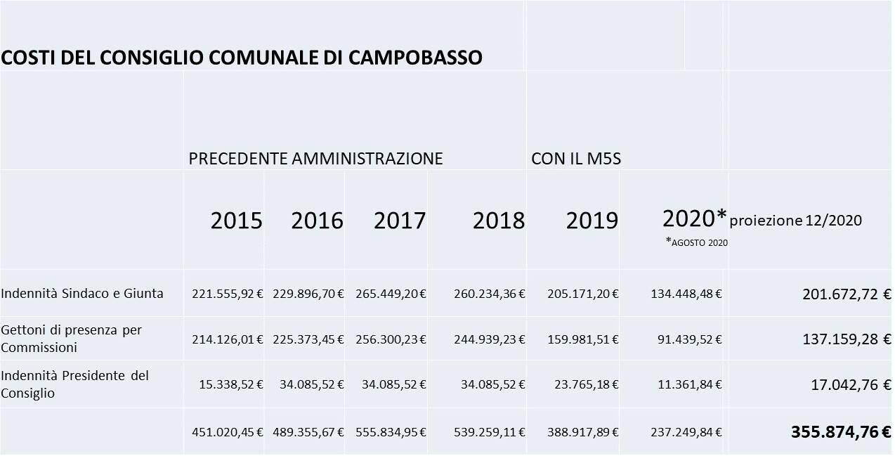 tabella costi consiglio comunale campobasso