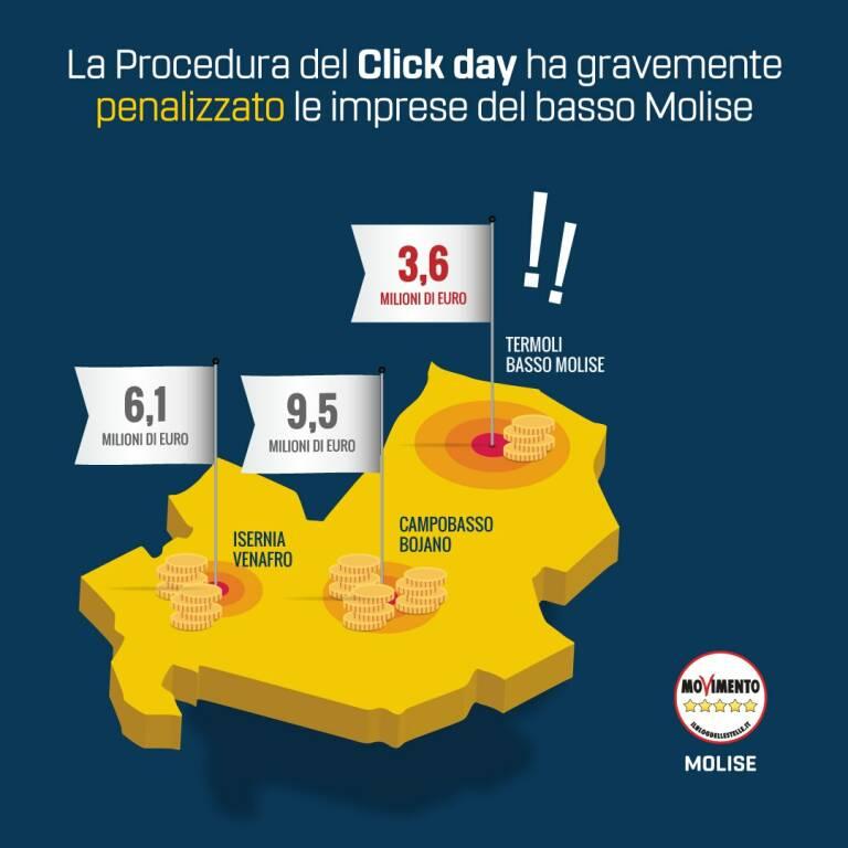 fondi click day valerio fontana m5s