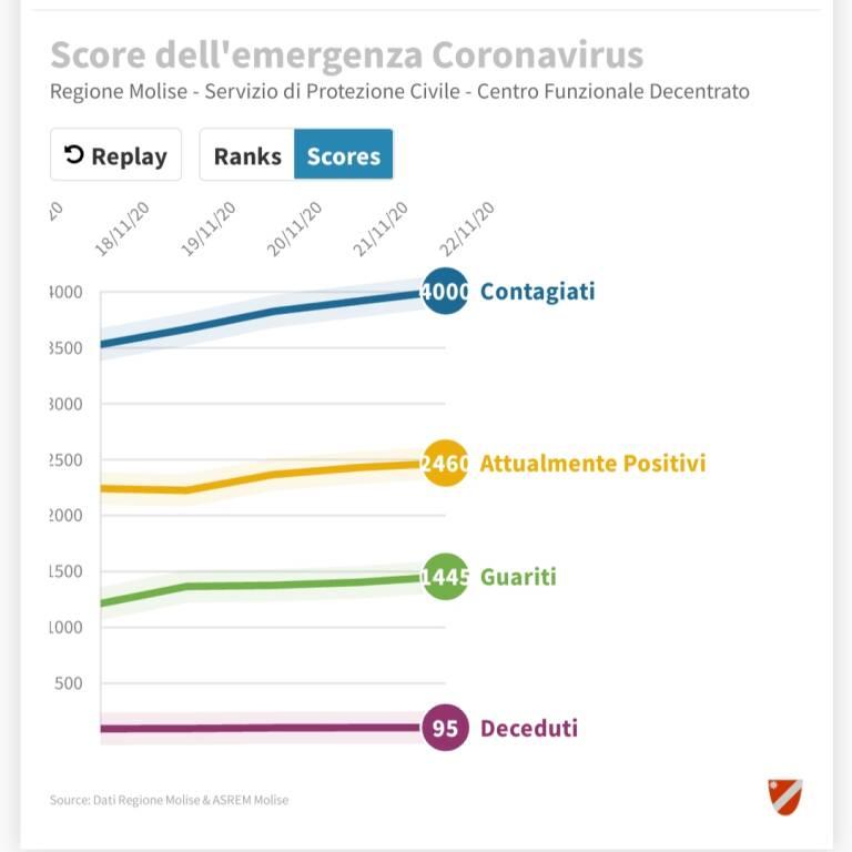 coronavirus molise 22 novembre