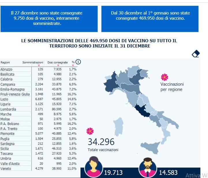 somministrazione vaccini italia regioni 1 gennaio