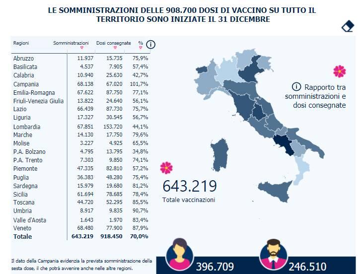 vaccini italia 10 gennaio