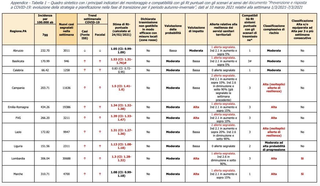 rt indicatori regioni 12 marzo