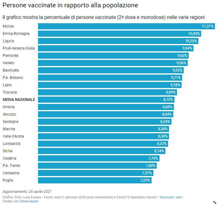 percentuale vaccini regioni luca fusaro 26 aprile