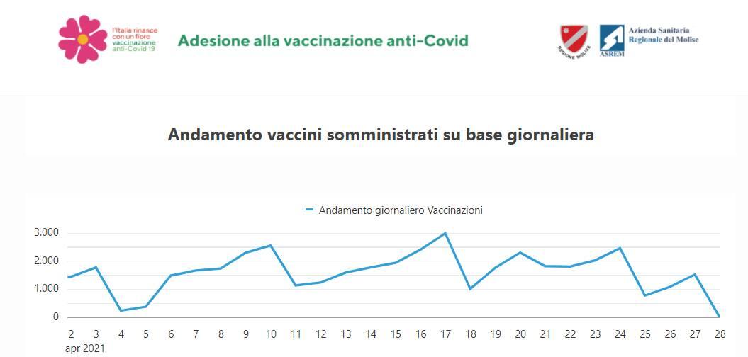 grafico vaccini aprile