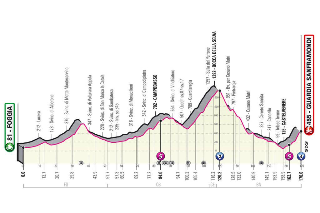 Giro d'Italia a Campobasso altimetria