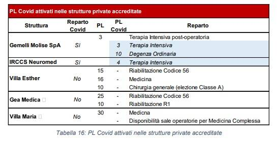 posti letti covid nelle strutture private Programma operativo commissario degrassi